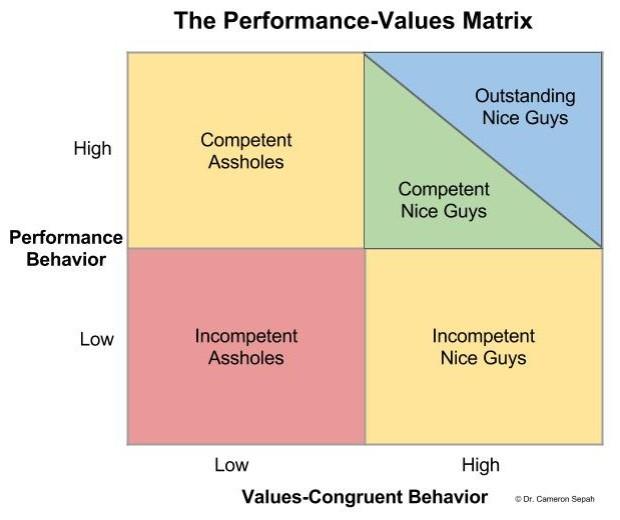 Performance-Values Matrix